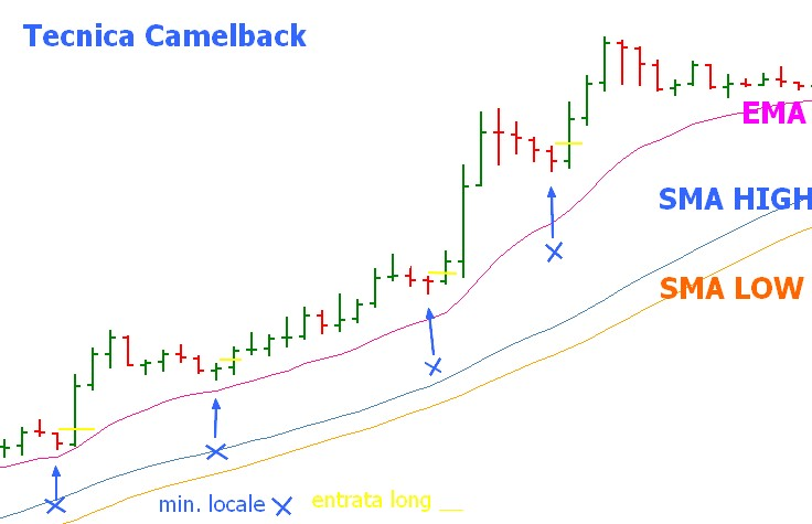 tecnica camelback