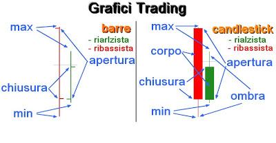 come leggere grafici trading barre candele