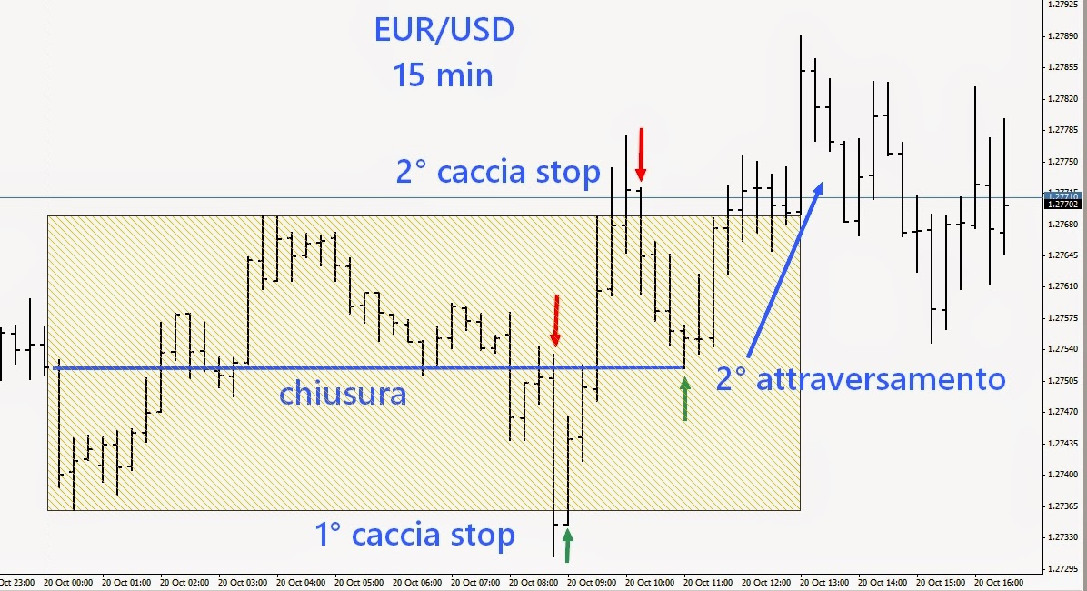 fare trading intraday sul forex