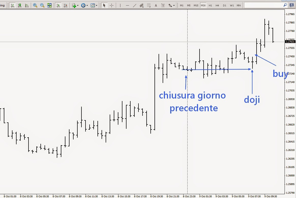 strategia trading forex intraday