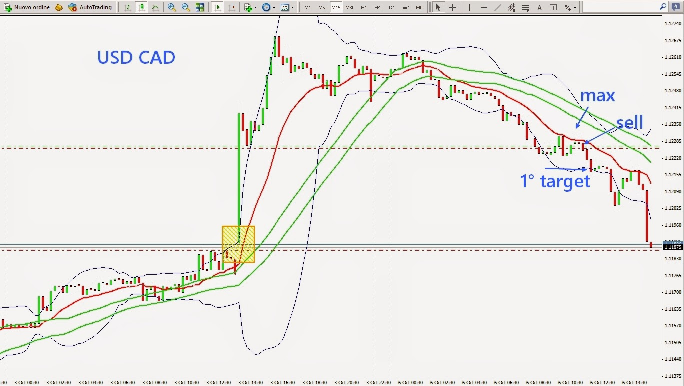 strategie trading forex intraday
