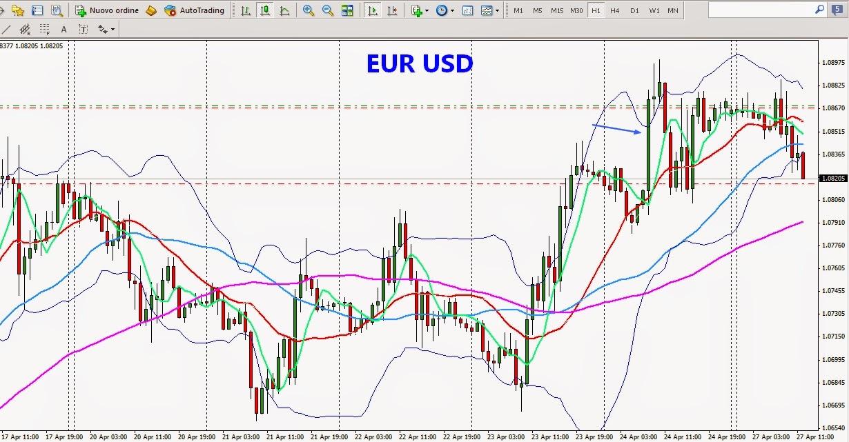 Quanto e come si guadagna in una giornata di forex trading?