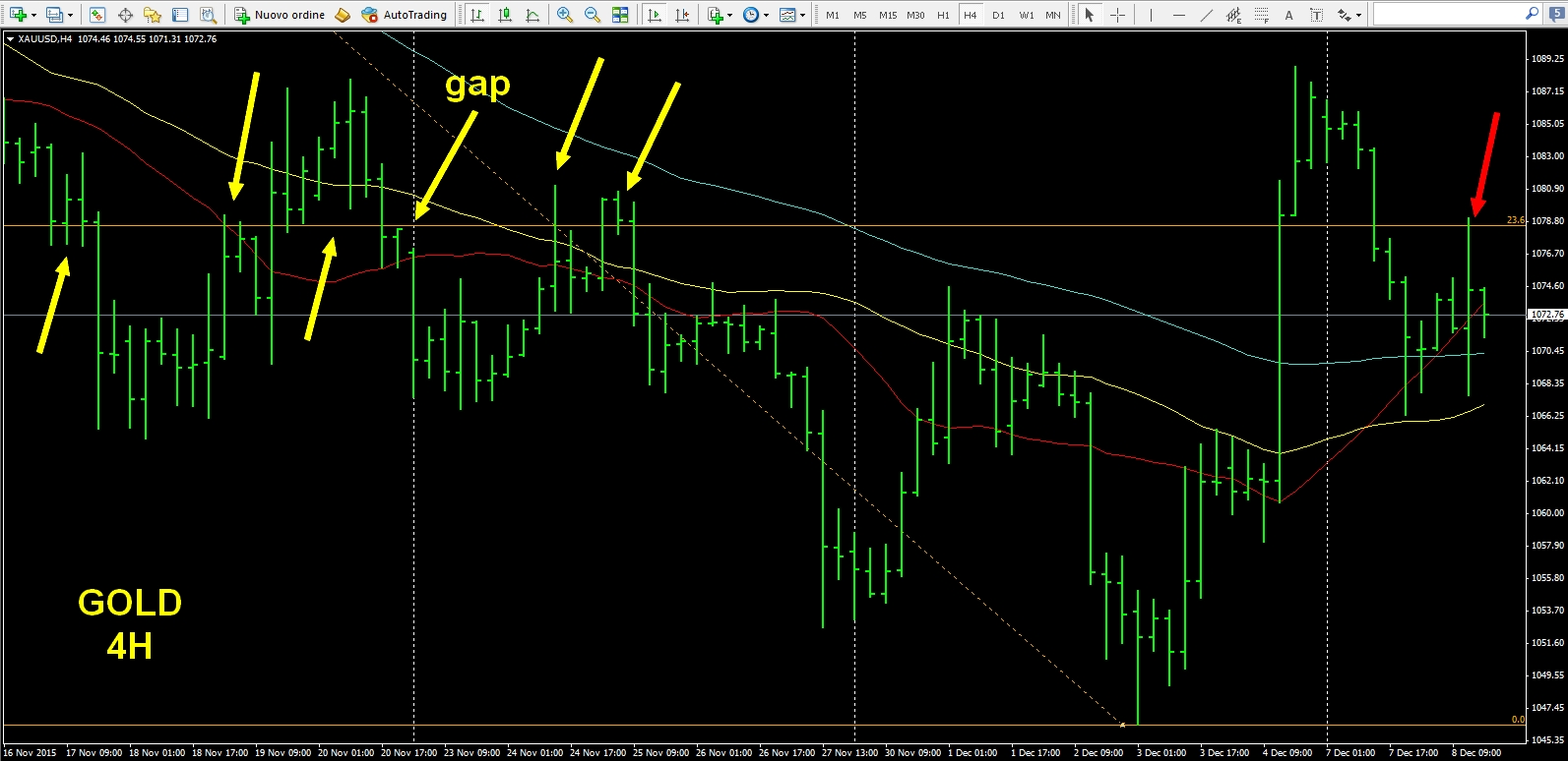 trading oro gold