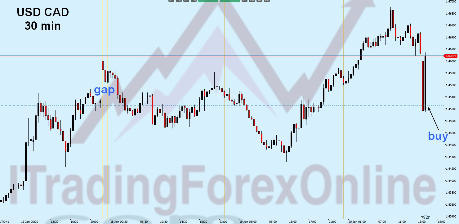 trading sulle news forex