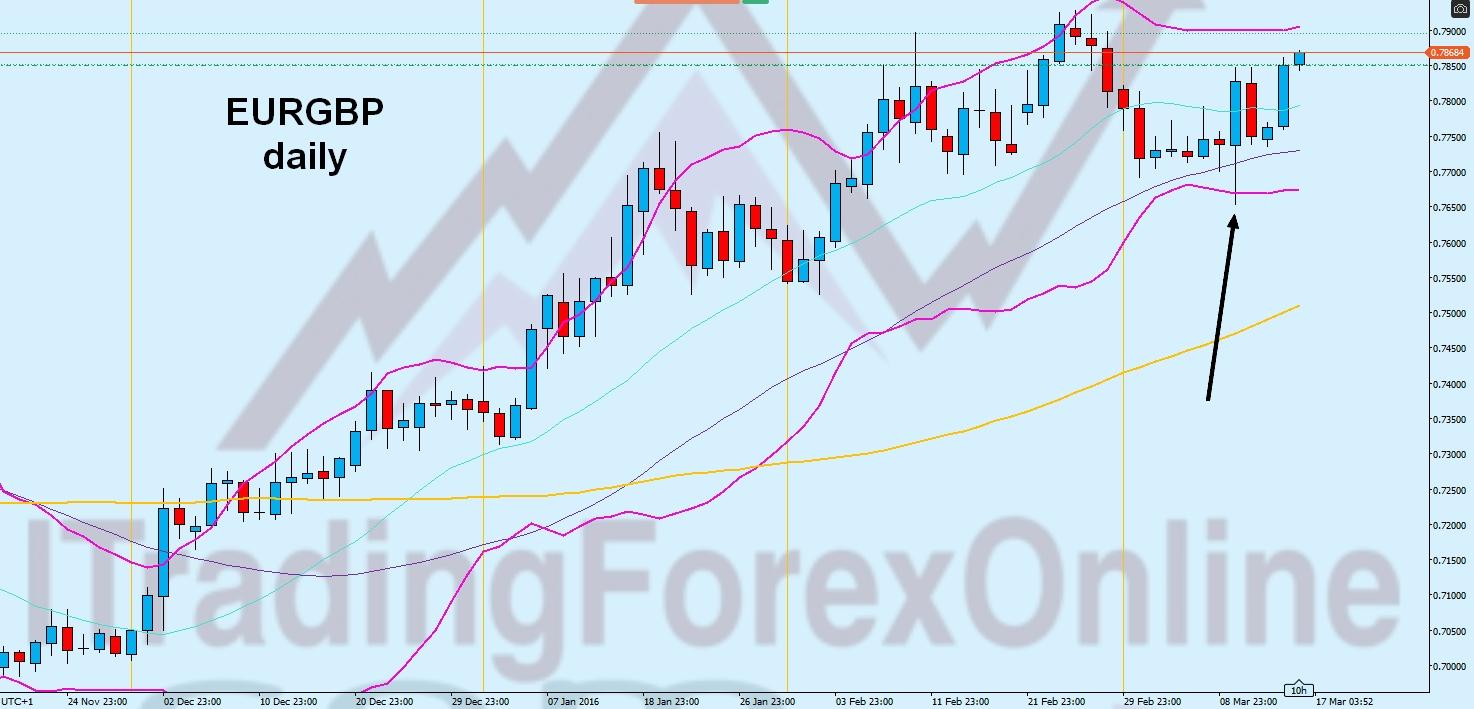 esempio trading forex