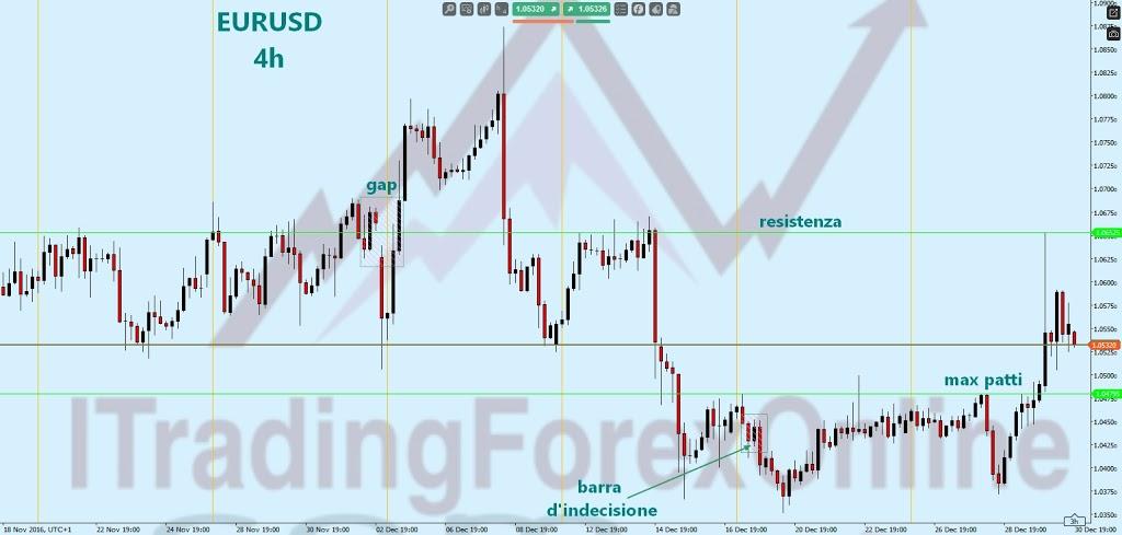 Analisi grafica di sbalzi di umore dell'Euro di fine anno 1