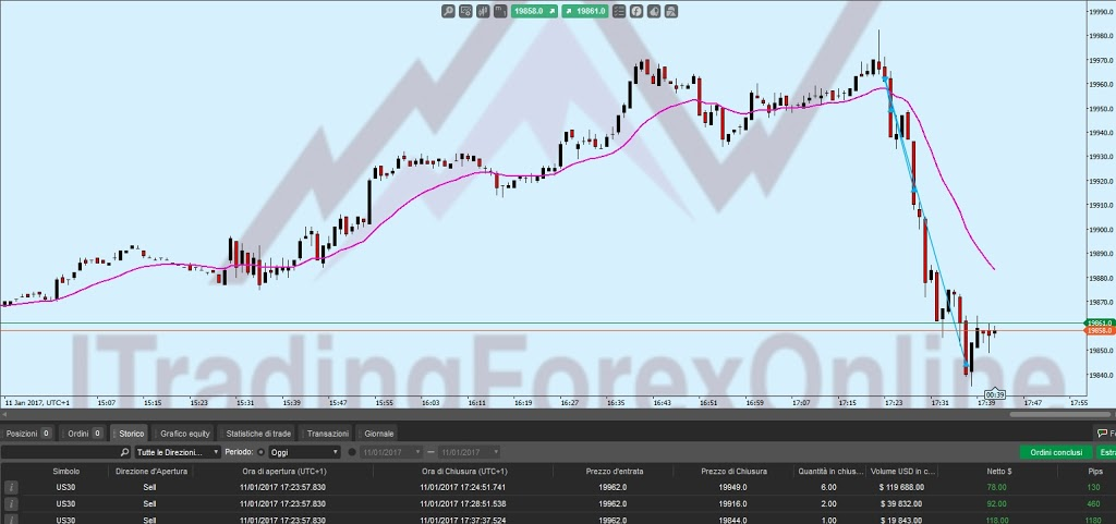 Lasciar correre i profitti nel trading online 9