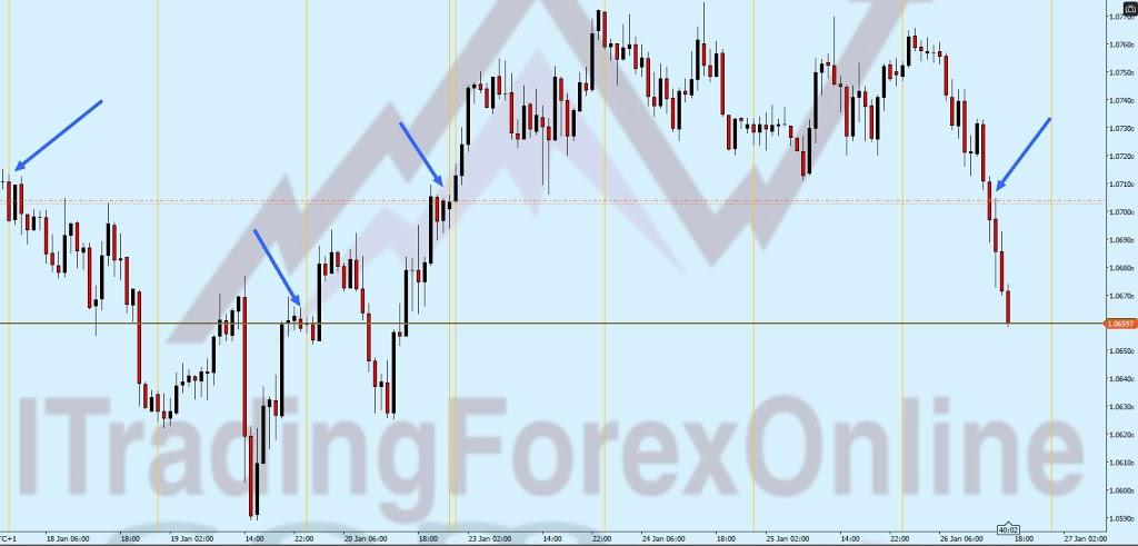 Dove prendere profitto nel Forex 6