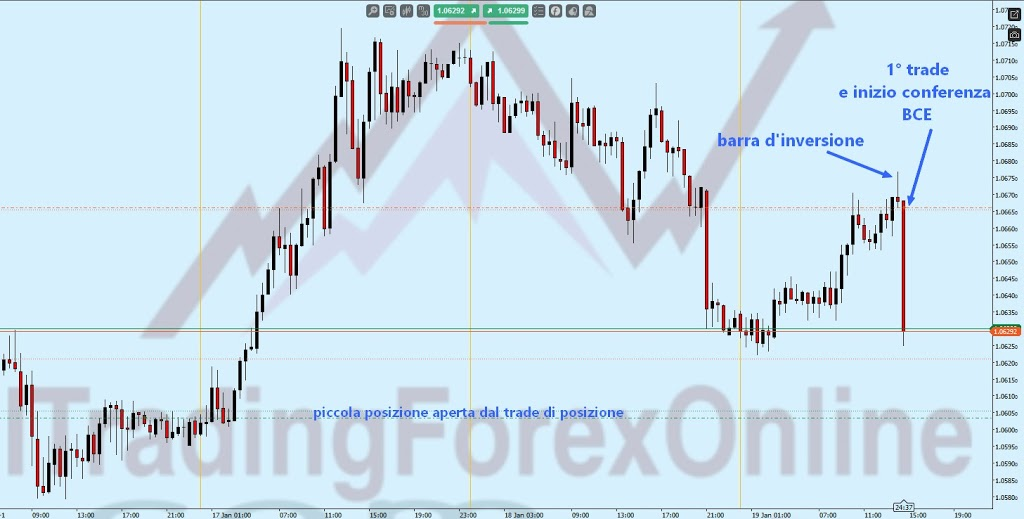 Trading con la price action in scalping durante la BCE 5
