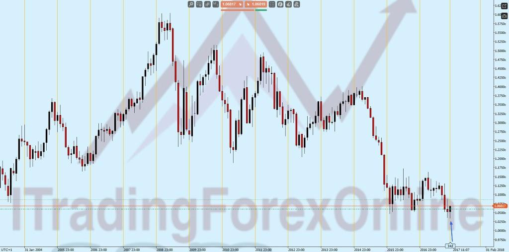 Il trading di posizione sul forex: esempio su EUR/USD 8