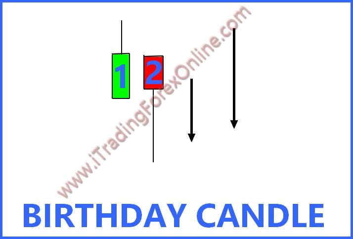 Birthday Candle Scalping: trading con la candela di compleanno 3