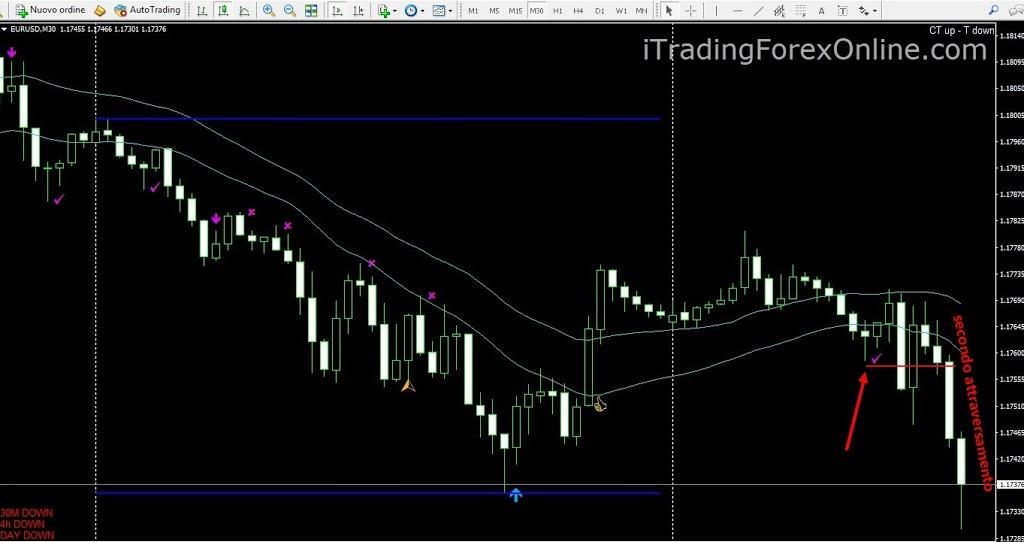 Un Trader non conosce la Verità ma la segue + ESEMPIO 1