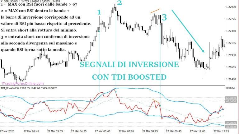 TDI Boosted inversione