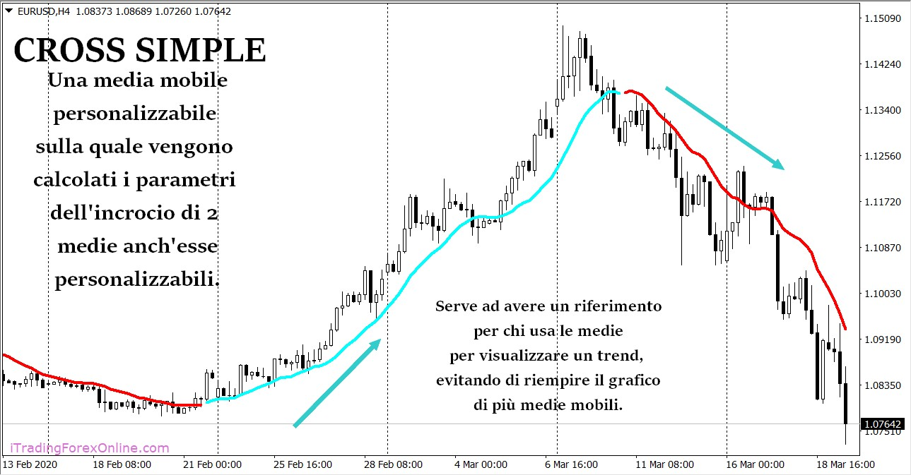 indicatore cross simple