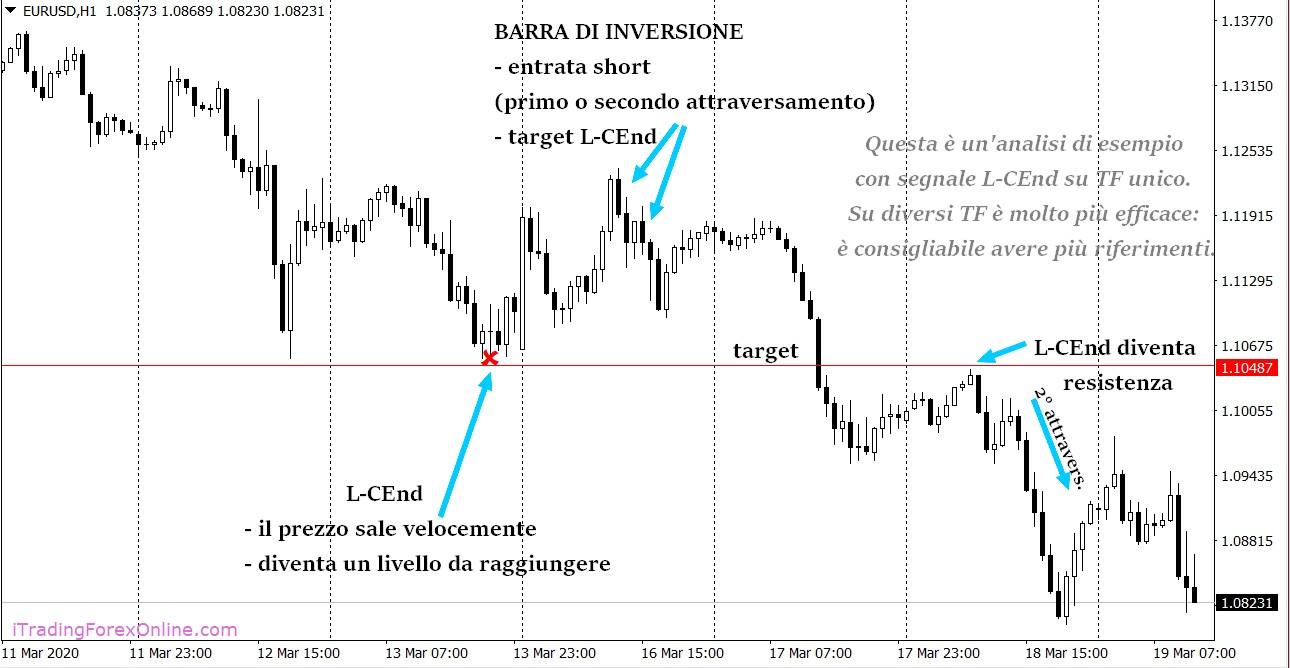 Esempio Indicatore Levels L-CEnd