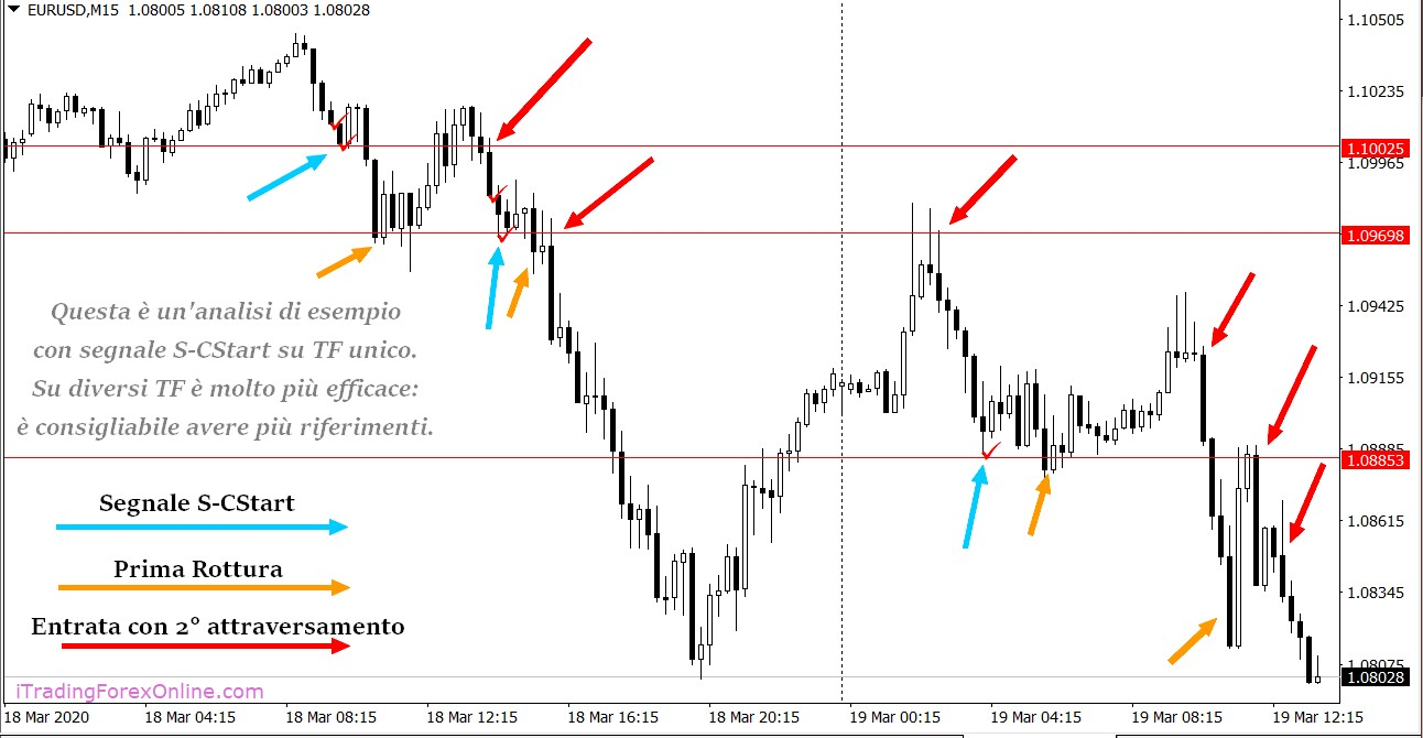 Esempio Indicatore Levels S-CStart