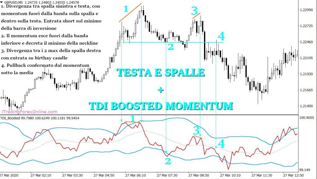 testa e spalle trading momentum
