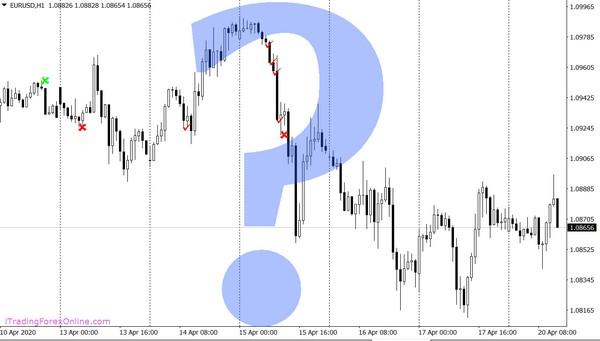 analizzare grafico trading