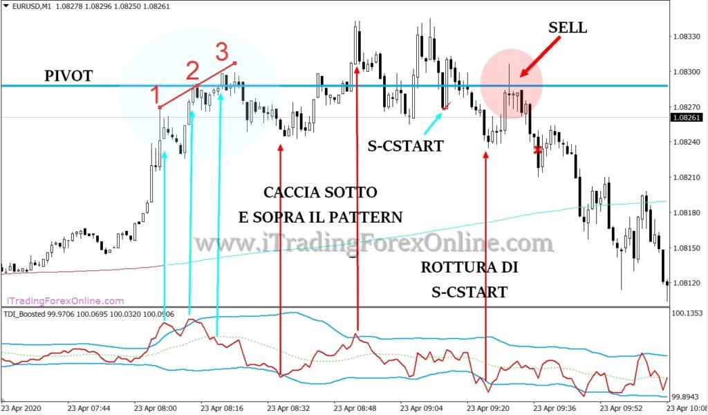 esempi trading demark 2