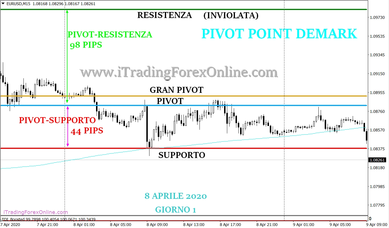 thomas demark pivot forex strategia giorno 1
