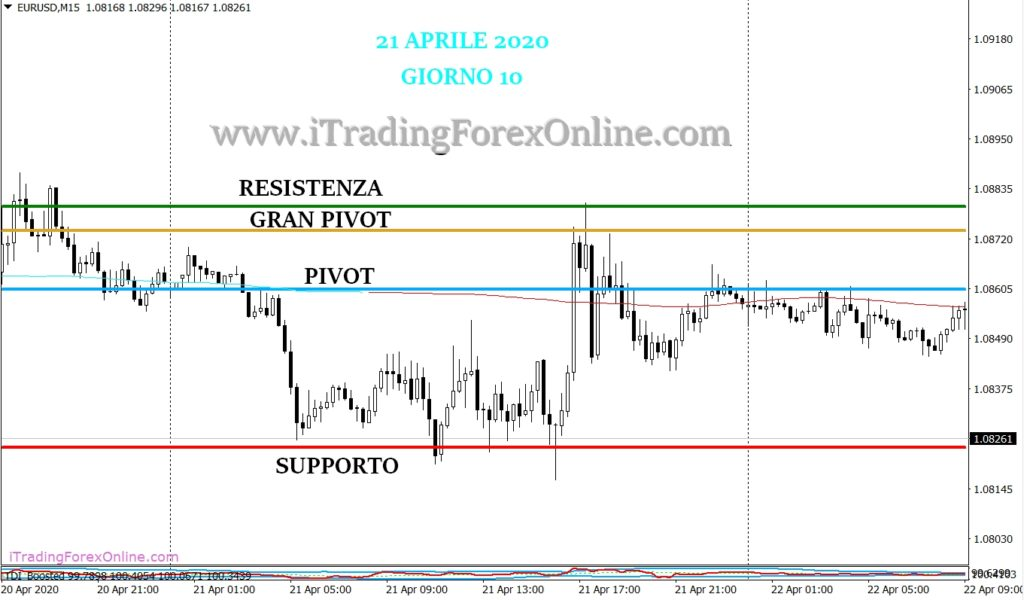 thomas demark pivot forex strategia giorno 10