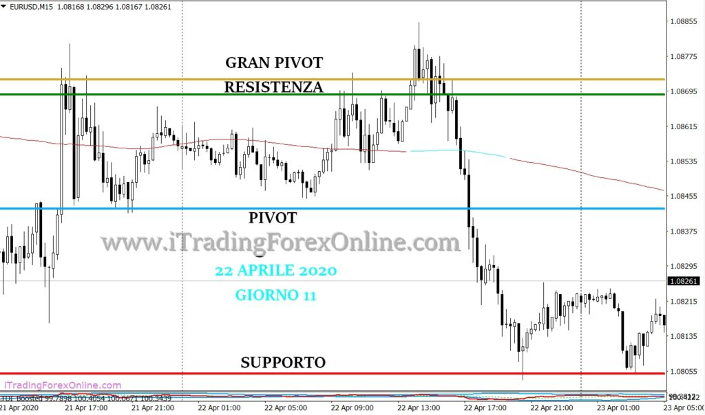 thomas demark pivot forex strategia giorno 11