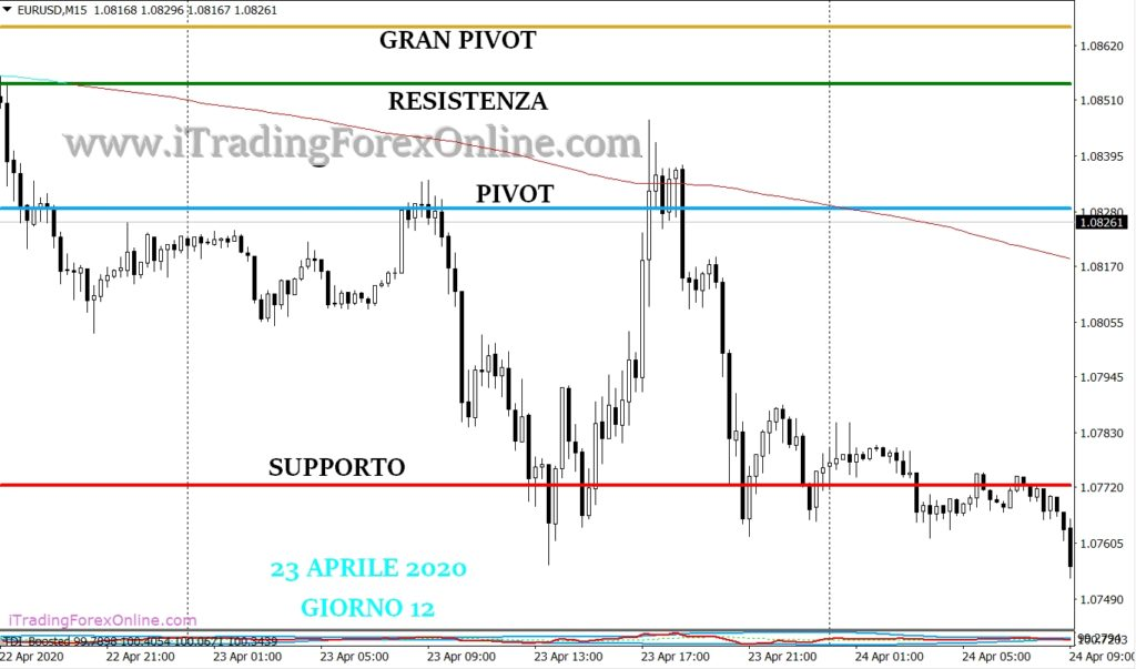 thomas demark pivot forex strategia giorno 12