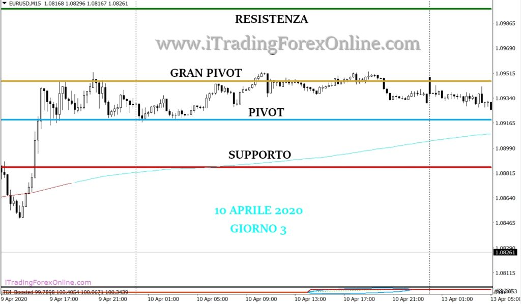 thomas demark pivot forex strategia giorno 3