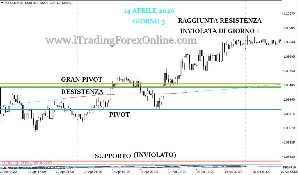 thomas demark pivot forex strategia giorno 5