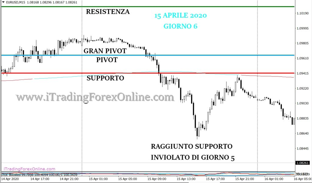 thomas demark pivot forex strategia giorno 6