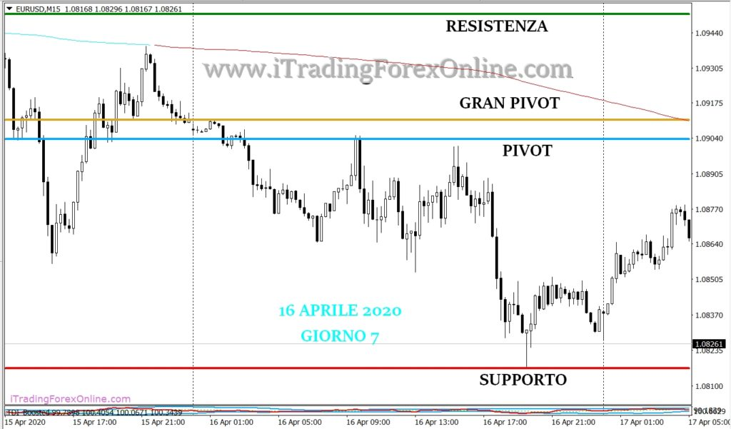 thomas demark pivot forex strategia giorno 7
