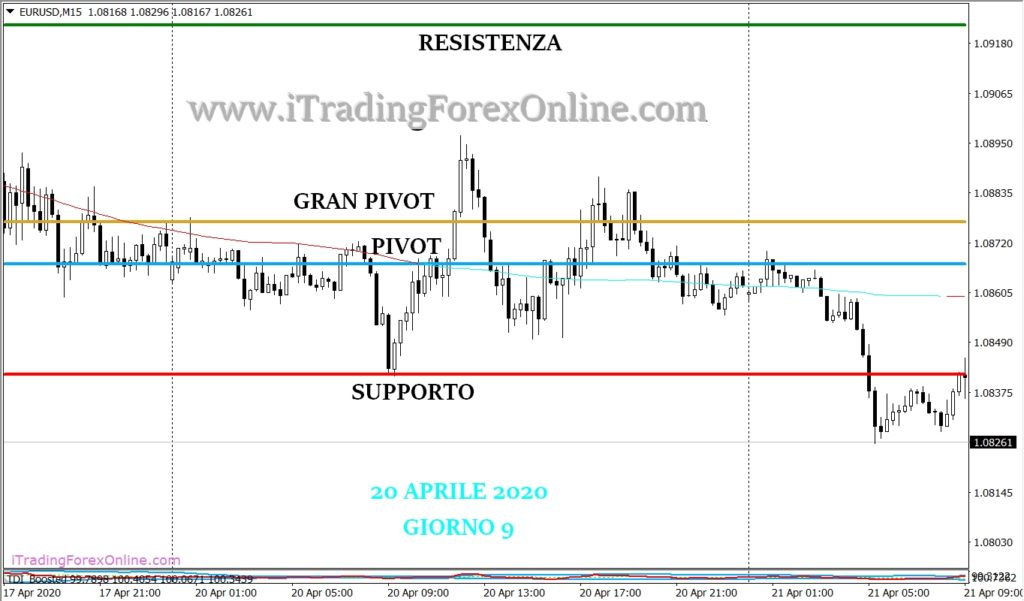thomas demark pivot forex strategia giorno 9