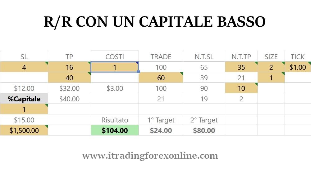 rapporto rischio rendimento con capitale basso