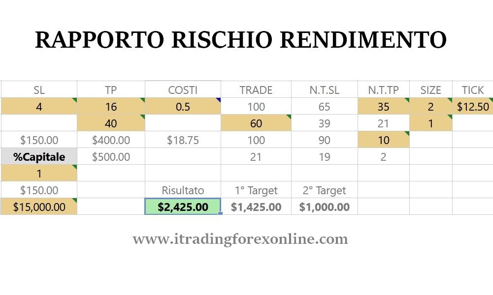 rapporto rischio rendimento trading
