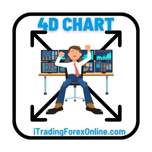 4d chart