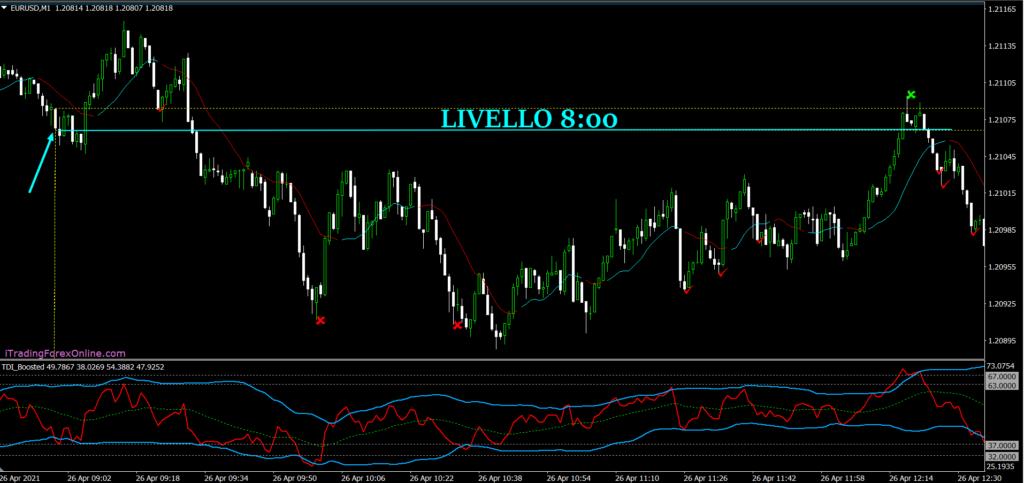 livelli prezzo/tempo trading