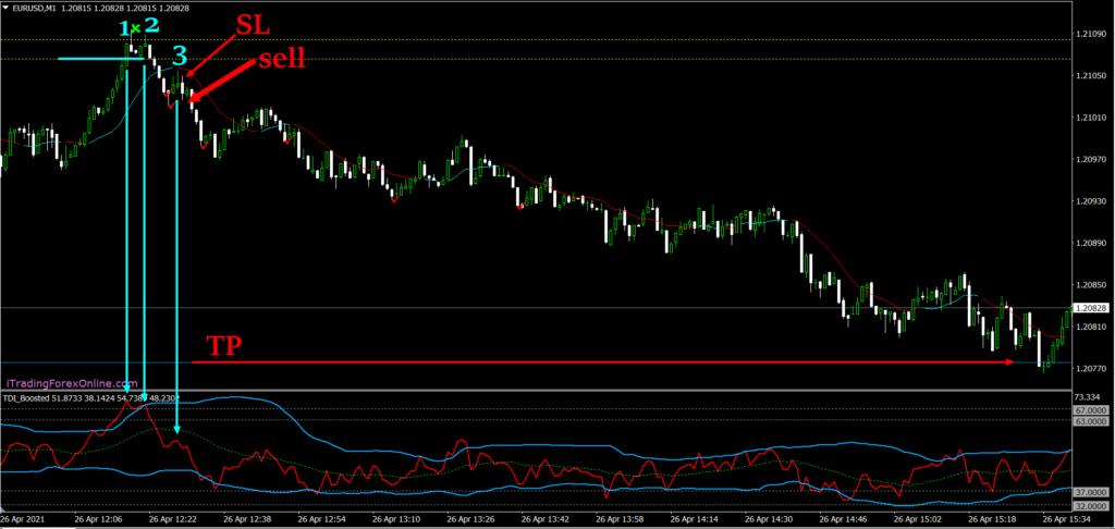 livelli prezzo tempo su euro dollaro
